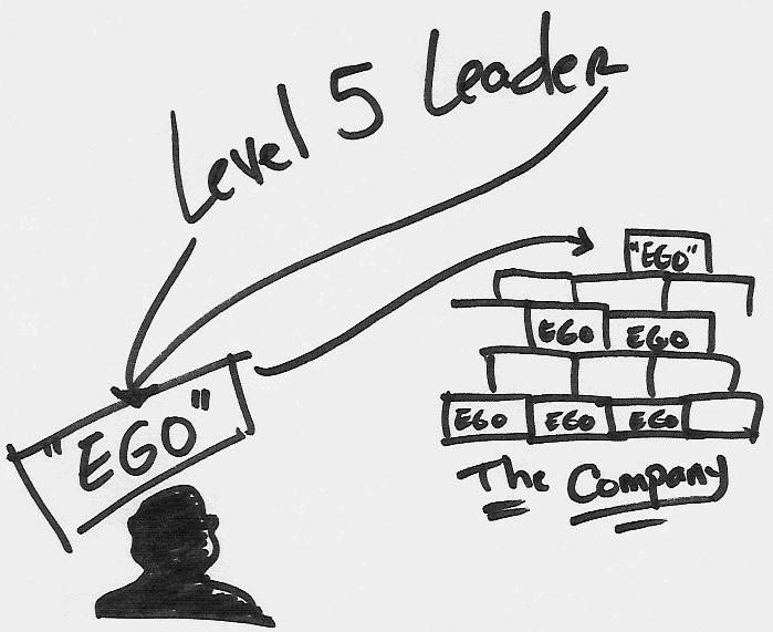 Uitzonderlijk Leiderschap Level 5